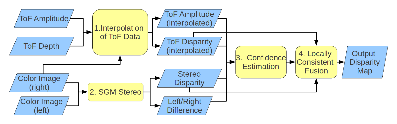 Deep Learning for Confidence Information in Stereo and ToF Data Fusion